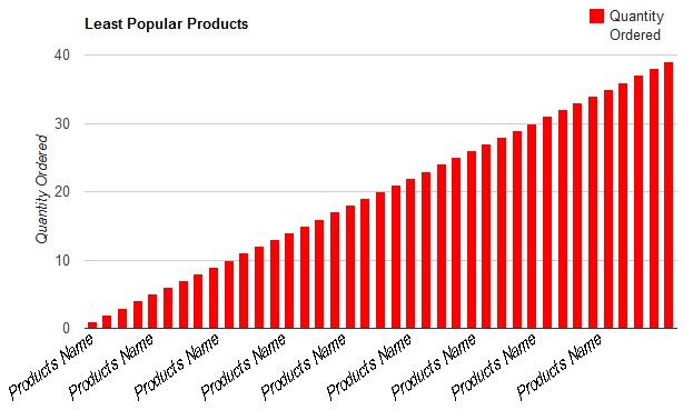 Least Popular Products graph
