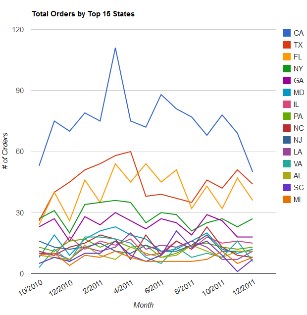 Total Orders by Top 15 States graph