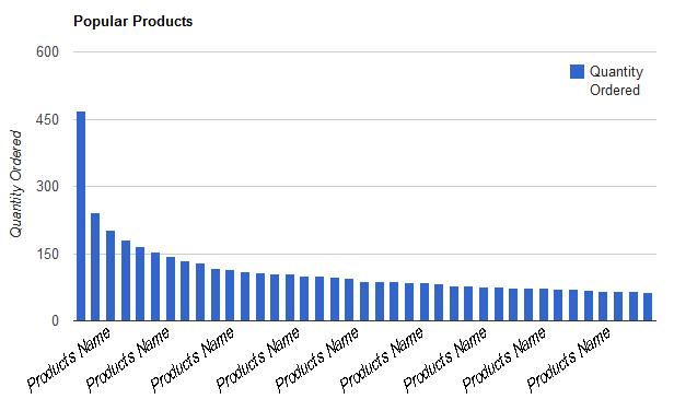 Popular Products graph