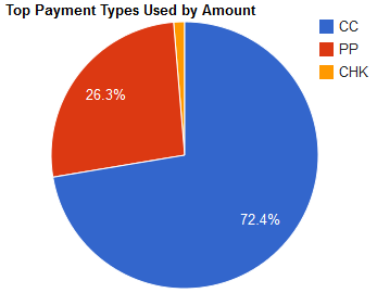 Top Payment Types Used by Amount graph