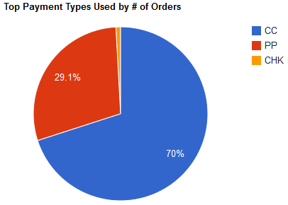 Top Payement Types Used by Number of Orders graph