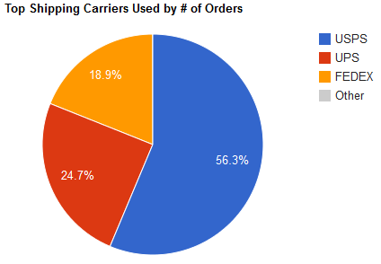 Top Shipping Carriers Used by Number of Orders graph