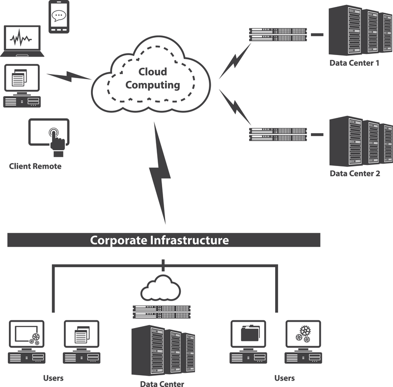 System and Network Integration Cloud Computing